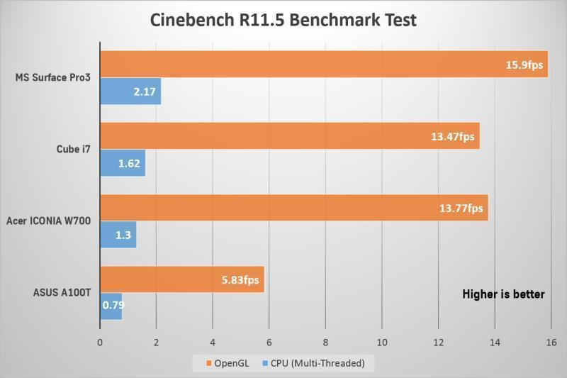 cube i7 benchmark